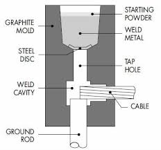 exothemic welding process